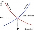 Impact in Market Equilibrium According to Changes in the Supply and Demand