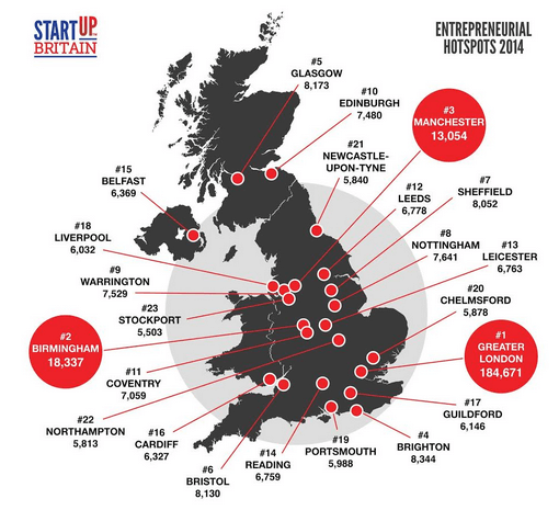 Smes or big businesses? Which dominate in your area of England?