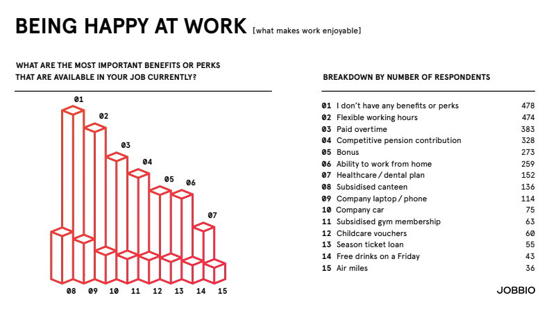 Happiness in the workplace - Jobbio Happiness Index