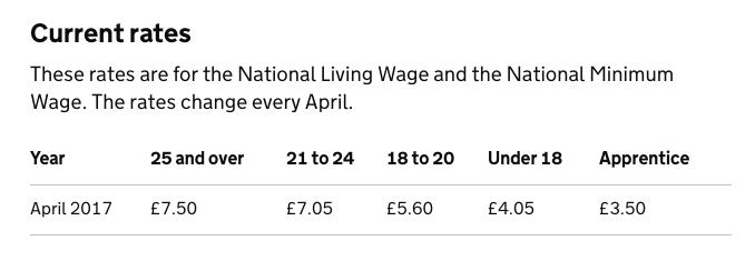 UK National Minimum and Living Wages April 2017