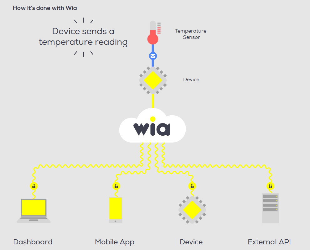 Startup of the Week Wia